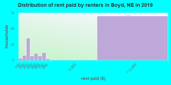 Boyd County contract rent distribution in 2009