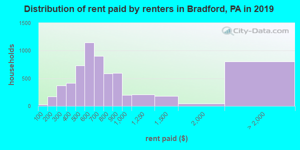 Distribution of rent paid by renters in Bradford, PA in 2017