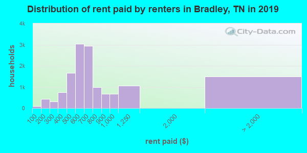 Bradley County contract rent distribution in 2009