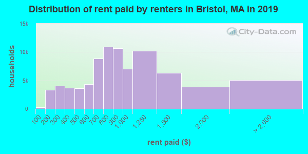 Bristol County contract rent distribution in 2009