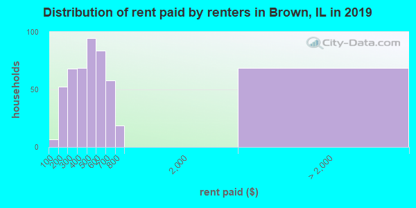 Brown County contract rent distribution in 2009