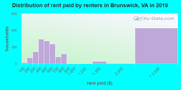 Brunswick County contract rent distribution in 2009