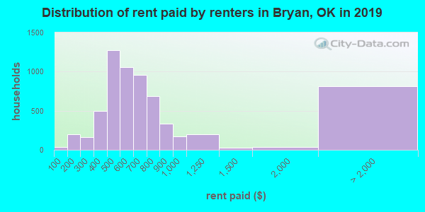 Bryan County contract rent distribution in 2009