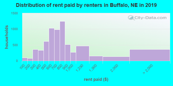 Buffalo County contract rent distribution in 2009