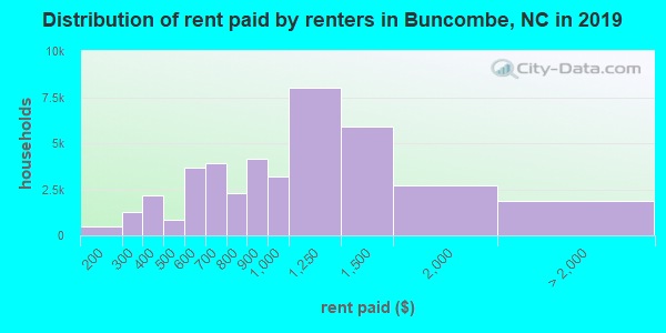 Buncombe County contract rent distribution in 2009