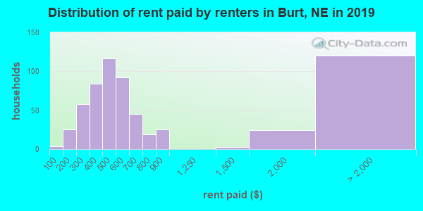Burt County contract rent distribution in 2009