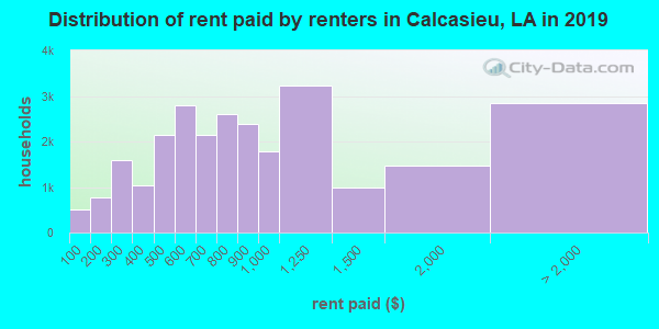 Calcasieu Parish contract rent distribution in 2009