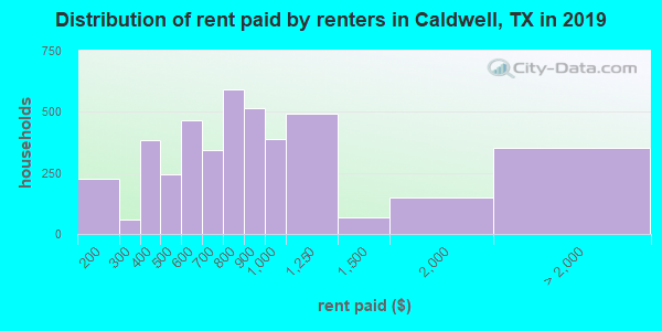Caldwell County contract rent distribution in 2009