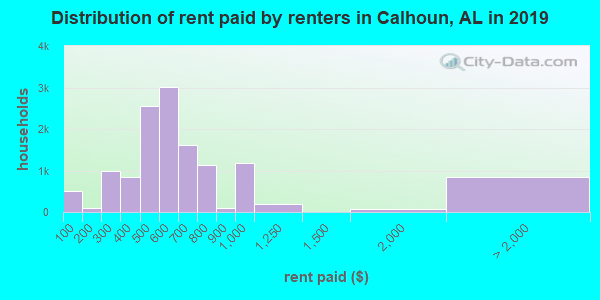 Calhoun County contract rent distribution in 2009