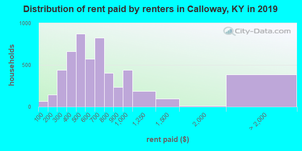 Calloway County contract rent distribution in 2009