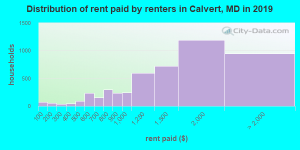 Calvert County contract rent distribution in 2009
