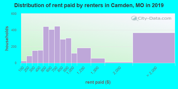 Camden County contract rent distribution in 2009
