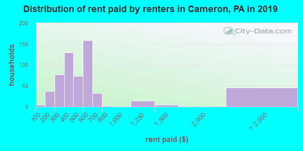 Cameron County contract rent distribution in 2009