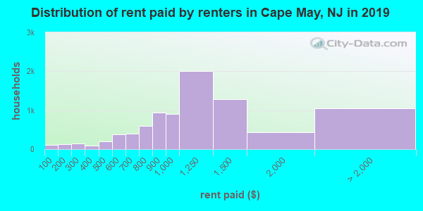 Cape May County contract rent distribution in 2009