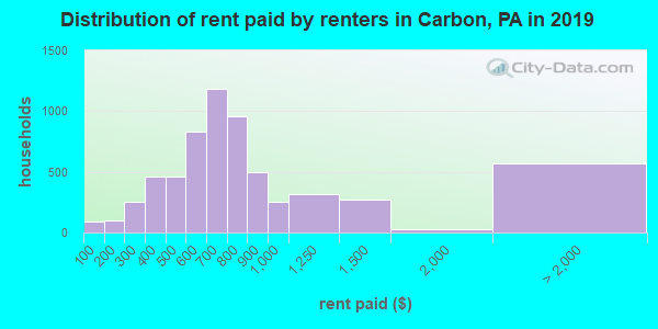 Carbon County contract rent distribution in 2009