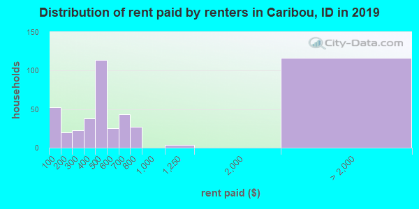 Caribou County contract rent distribution in 2009