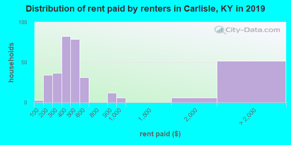 Carlisle County contract rent distribution in 2009