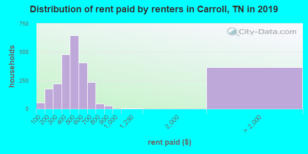 Carroll County contract rent distribution in 2009