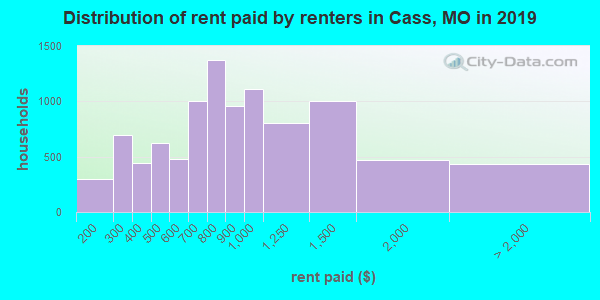 Cass County contract rent distribution in 2009