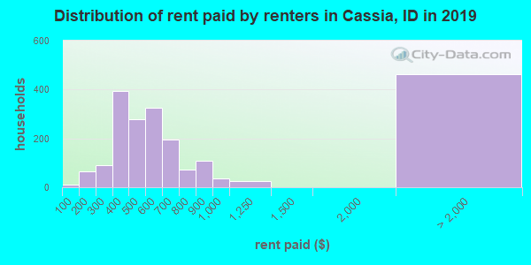 Cassia County contract rent distribution in 2009
