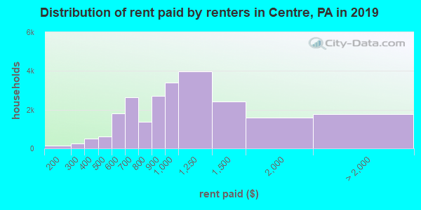 Centre County contract rent distribution in 2009