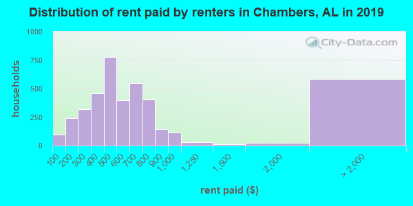 Chambers County contract rent distribution in 2009