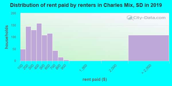 Charles Mix County contract rent distribution in 2009