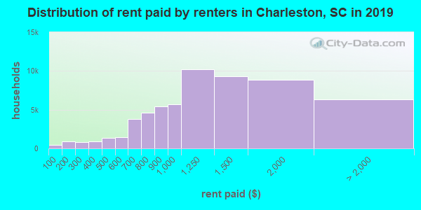 Charleston County contract rent distribution in 2009