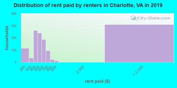 Charlotte County contract rent distribution in 2009
