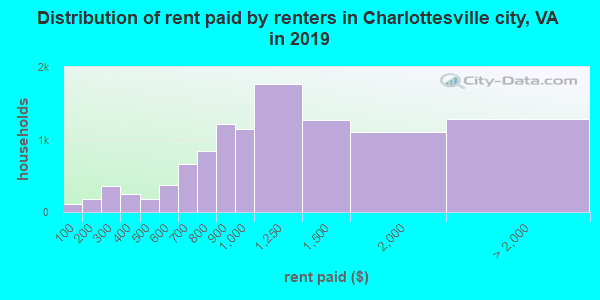 Charlottesville city contract rent distribution in 2009