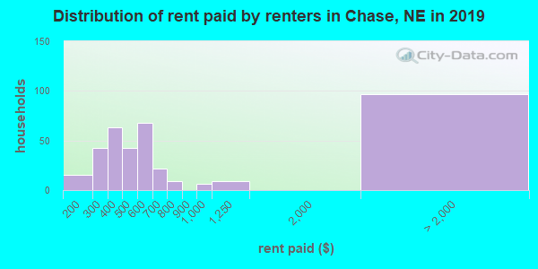 Chase County contract rent distribution in 2009
