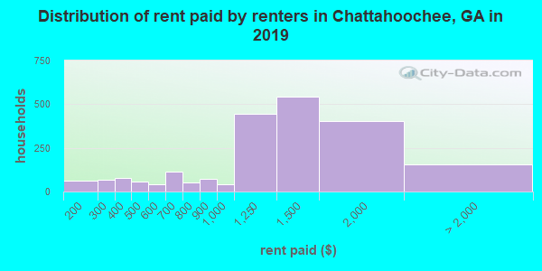 Chattahoochee County contract rent distribution in 2009