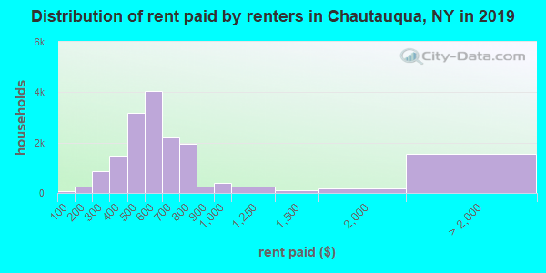 Chautauqua County contract rent distribution in 2009