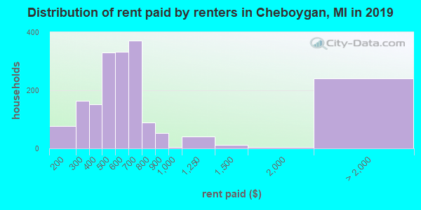Cheboygan County contract rent distribution in 2009