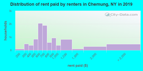Chemung County contract rent distribution in 2009