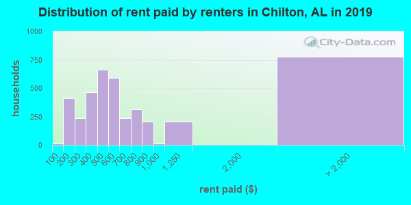 Chilton County contract rent distribution in 2009