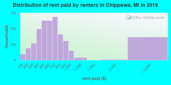 Chippewa County contract rent distribution in 2009