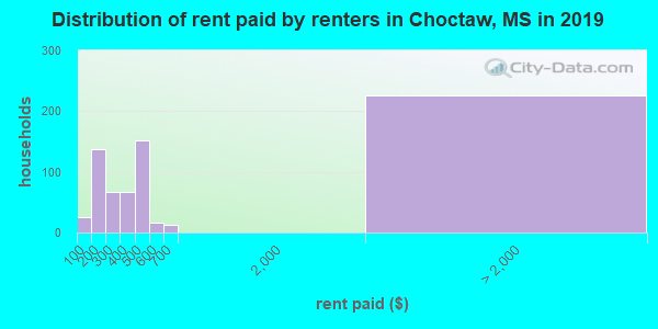 Choctaw County contract rent distribution in 2009