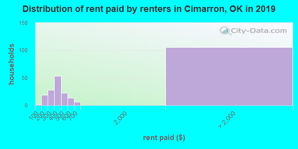Cimarron County contract rent distribution in 2009