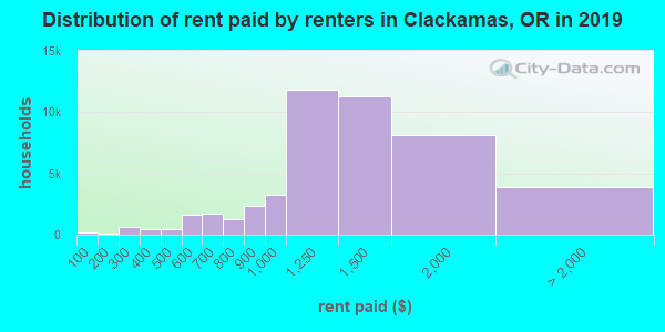 Clackamas County contract rent distribution in 2009
