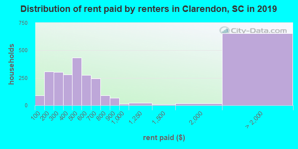 Distribution of rent paid by renters in Clarendon, SC in 2017