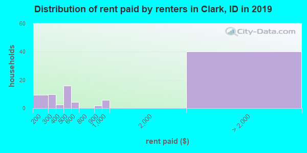 Distribution of rent paid by renters in Clark, ID in 2017