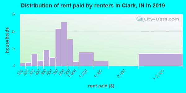 Clark County contract rent distribution in 2009