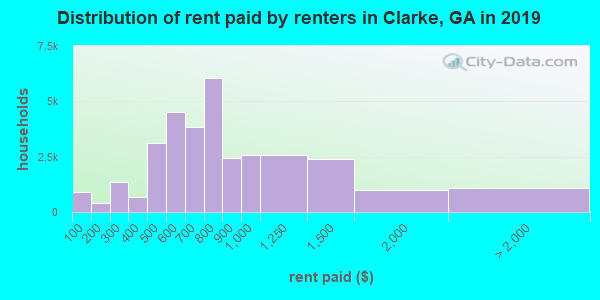 Clarke County contract rent distribution in 2009