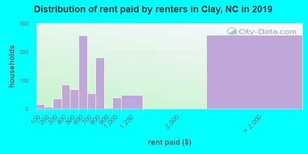 Clay County contract rent distribution in 2009