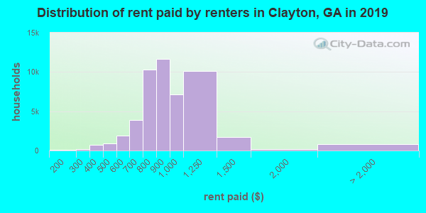 Distribution of rent paid by renters in Clayton, GA in 2017