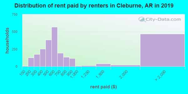 Cleburne County contract rent distribution in 2009