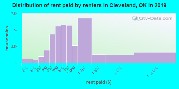Cleveland County contract rent distribution in 2009