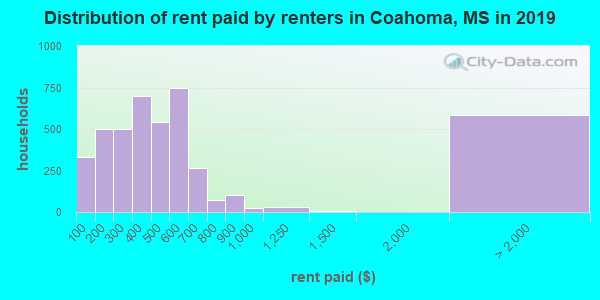 Coahoma County contract rent distribution in 2009