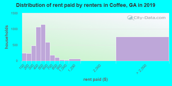 Coffee County contract rent distribution in 2009